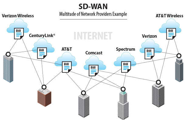 SD-WAN Networks